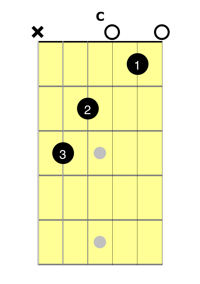 C Chord Easy And Fast Guitar Lessons 2 Minute Guitar