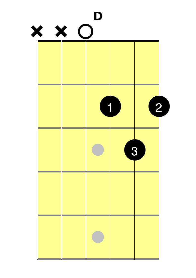 D Chord Fast And Easy Guitar Lessons At 2 Minute Guitar