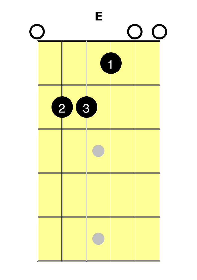 E Chord Learn With Easy Guitar Lesson At 2 Minute Guitar
