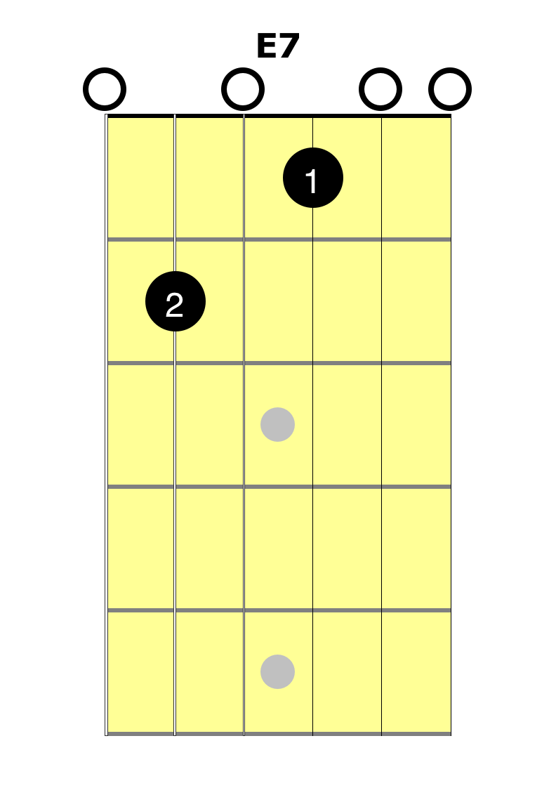 E7 Chord Learn With Easy Guitar Lessons 2 Minute Guitar