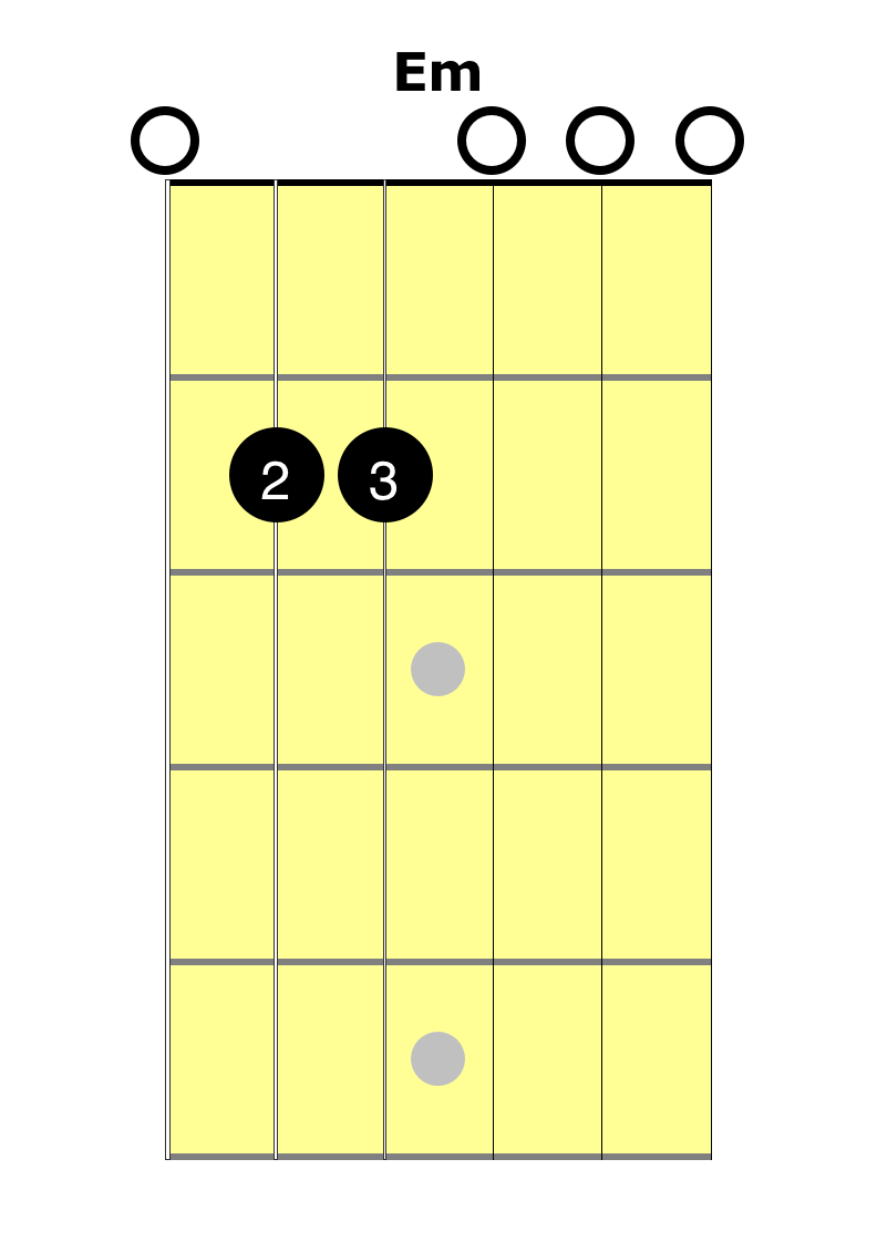 Learn The Em Chord With 2 Minute Guitar Easy Guitar Lessons