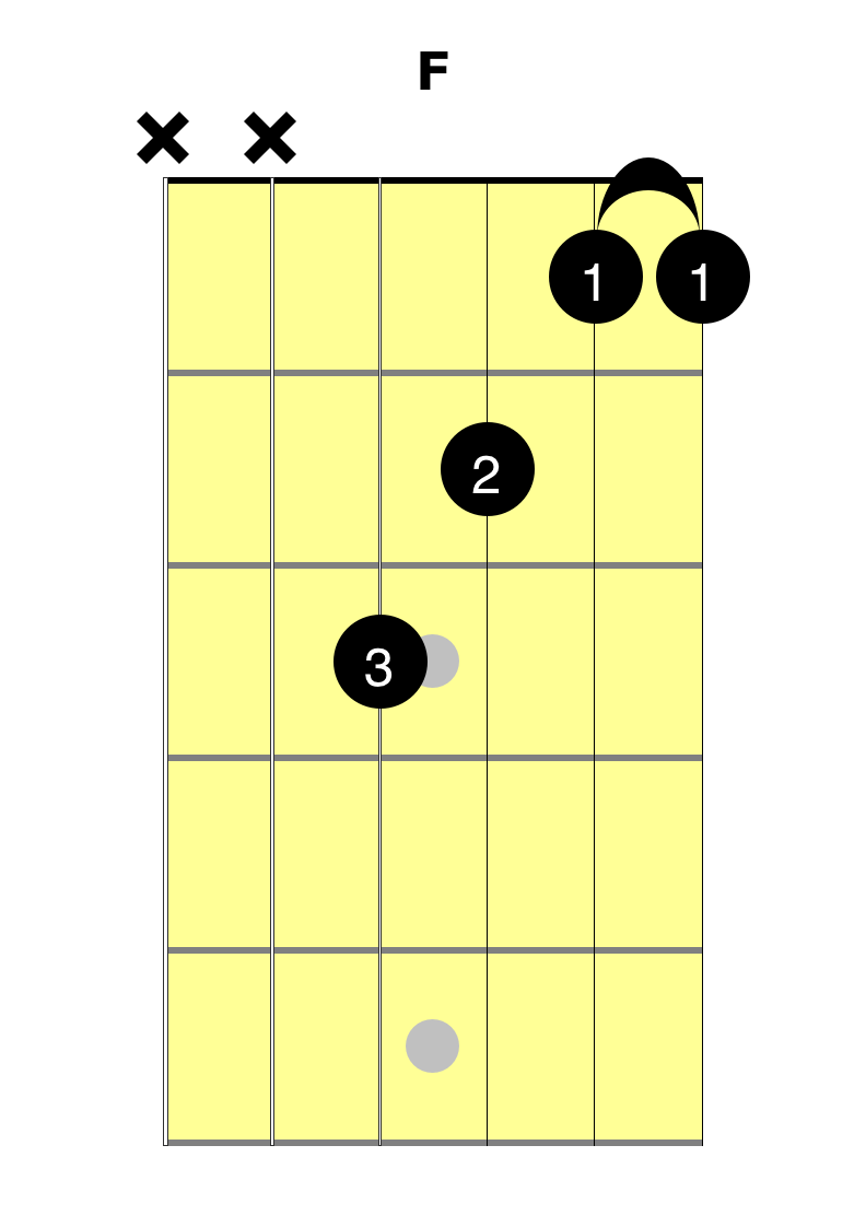 F Chord Learn The F Chord Easy Guitar Lessons At 2 Minute Guitar