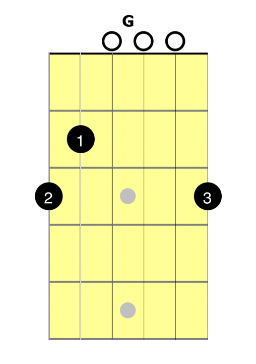 Learn the G chord - 2 Minute Easy Guitar Lessons