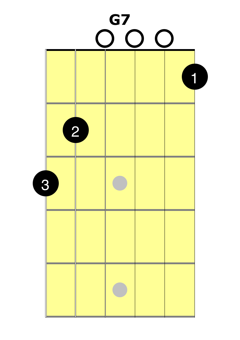 Learn the g7 chord easy guitar lessons at 2 minute guitar here we are at the g7 chord video once again we have a 6 string chord start by placing your 3rd finger on the 3rd finger on the 3rd fret of hexwebz Image collections